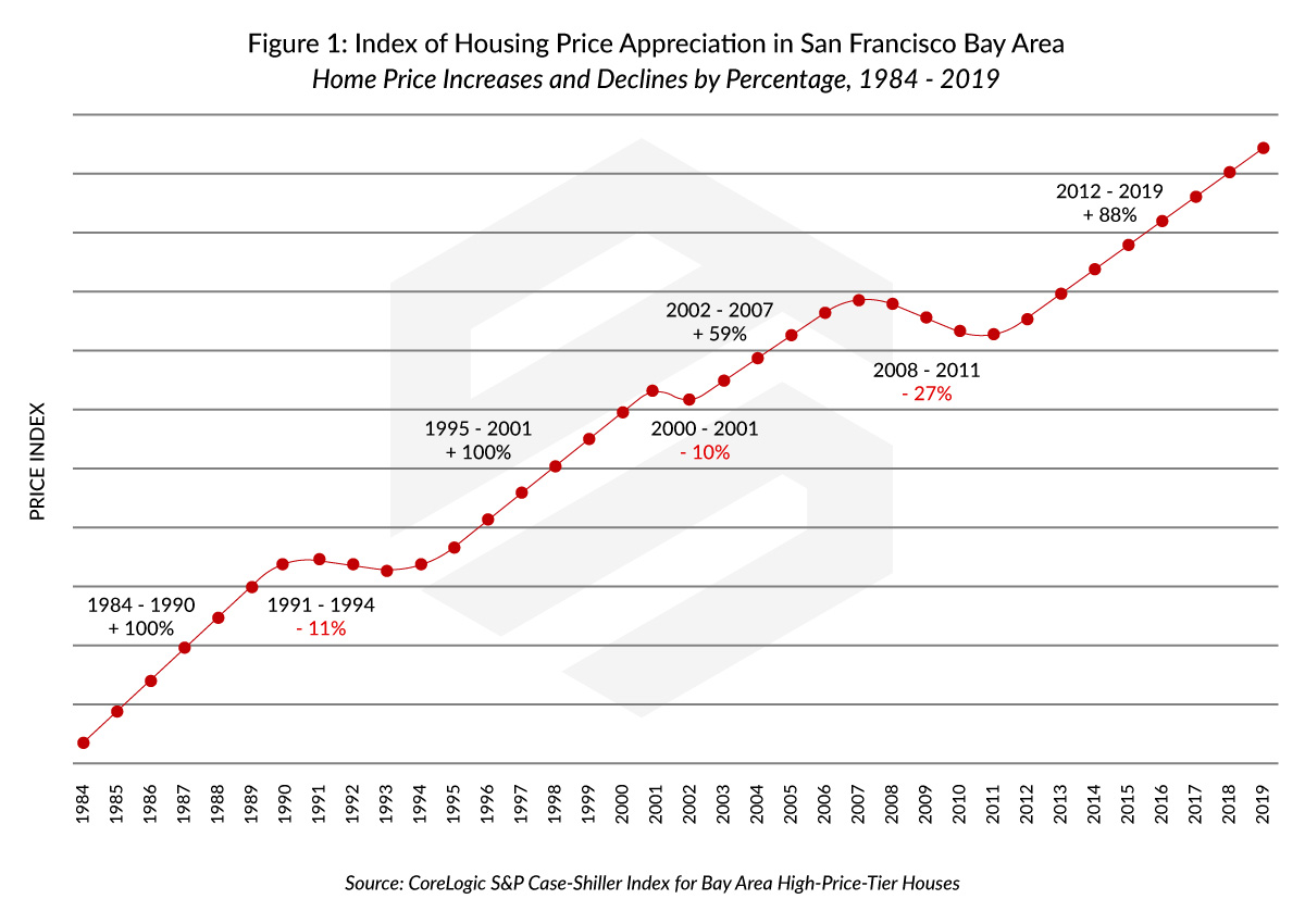 Index of Housing Price Appreciation in San Francisco, California, as Compared to Domain Names Valuation