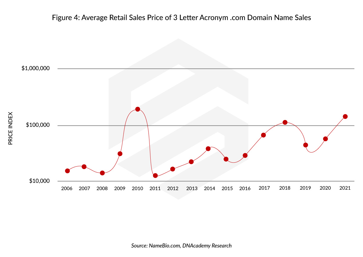How Much is a Domain Name Worth: Average Retail Sales Price of 3-Letter Acronym Domain Name Sales